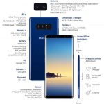 Details of Samsung Galaxy Note 8 Features and Functions Infographic